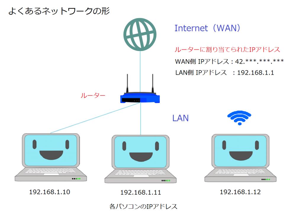 ネットワーク入門 その1 : WANとLAN、IPアドレスのお話